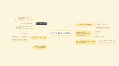 Mind Map: VENTA DE INMUEBLES
