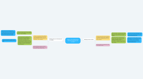 Mind Map: What is the relationship between bullying and suicide?