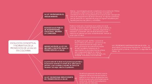 Mind Map: EVOLUCIÓN CONCEPTUAL  Y NORMATIVA DE LA  PROMOCIÓN DE LA SALUD  EN COLOMBIA