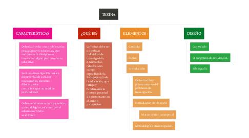 Mind Map: TESINA