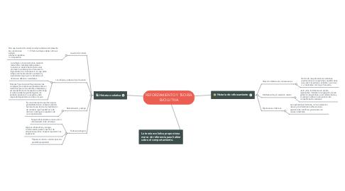 Mind Map: REFORZAMIENTO Y TEORÍA EVOLUTIVA