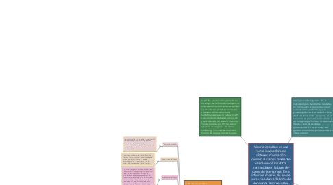 Mind Map: Mineria de datos: es una forma innovadora de obtener información comercial valiosa mediante el análisis de los datos contenidos en la base de datos de la empresa. Esta información sirve de ayuda para una adecuada toma de decisiones empresariales. Esencialmente, la minería de datos es un método innovador de aprovechar la información ya existente
