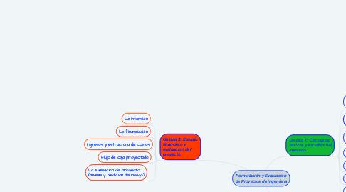 Mind Map: Formulación y Evaluación de Proyectos de Ingeniería