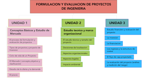Mind Map: FORMULACION Y EVALUACION DE PROYECTOS DE INGENIERIA