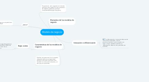 Mind Map: Modelo de negocio
