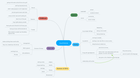 Mind Map: touchstone