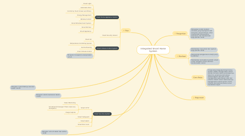 Mind Map: Integrated Smart Home System