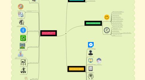 Mind Map: Di