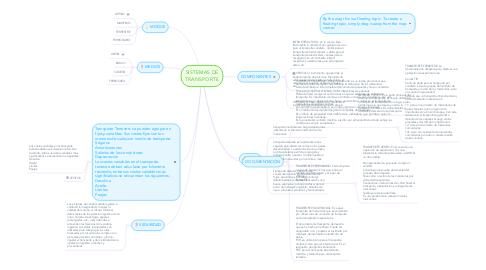 Mind Map: SISTEMAS DE TRANSPORTE
