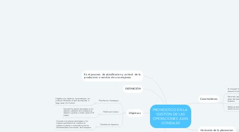 Mind Map: PRONOSTICO EN LA  GESTIÓN DE LAS OPERACIONES JUAN GONZALEZ