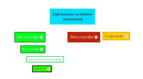 Mind Map: Організми за типом живлення