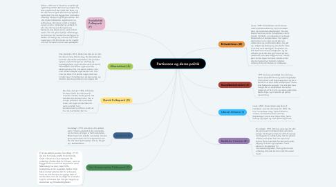 Mind Map: Partierene og deres politik