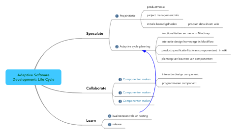 Mind Map: Adaptive Software