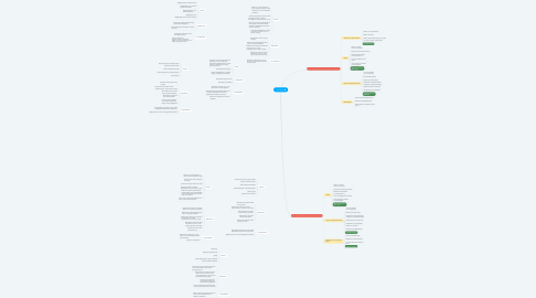 Mind Map: ScreenStyles