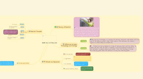 Mind Map: DIDACTICS OF ENGLISH!