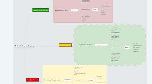 Mind Map: Methods In  Language Teaching