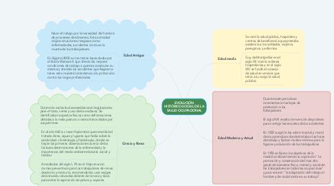 Mind Map: EVOLUCIÓN HISTÓRICO-SOCIAL DE LA SALUD OCUPACIONAL