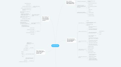Mind Map: ПОРТАЛ 300+