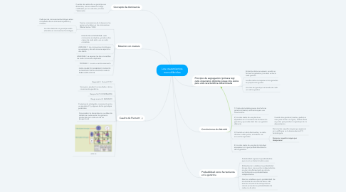 Mind Map: Los cruzamientos monohíbridos