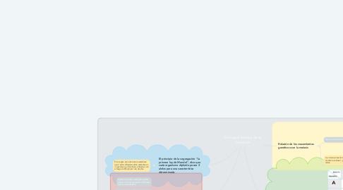 Mind Map: Principios básicos de la herencia