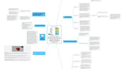 Mind Map: Los seres vivos y su clasificación taxonómica: de  las clasificaciones naturales hasta la nomenclatura científica y las modernas clasificaciones