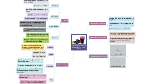 Mind Map: Proyecto Exportación de Concentrado de Chicha Morada