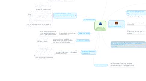 Mind Map: Clima y cultura organizacional: dos componentes esenciales en la productividad laboral