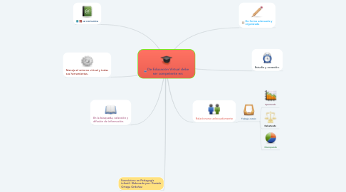 Mind Map: De Educación Virtual debe ser competente en: