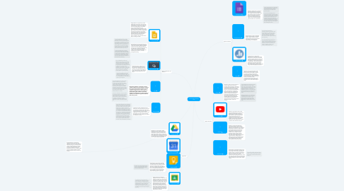 Mind Map: Chromebook Apps Mind Map