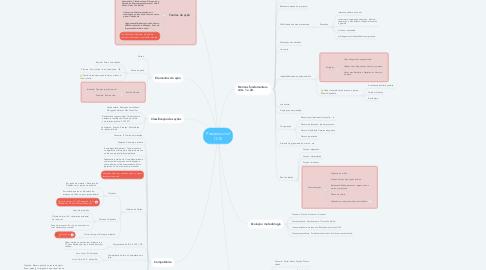 Mind Map: Processo civil (1/2)