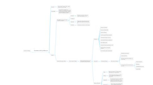 Mind Map: Evaluacion del Riesgo