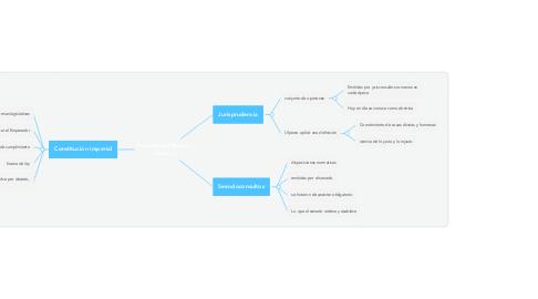 Mind Map: Fuentes del derecho romano