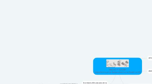 Mind Map: ANCHO Y ALTURA  Importancia en los Requerimientos de Diseño en 2D