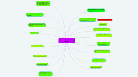 Mind Map: Seguridad e Higiene  Industrial.
