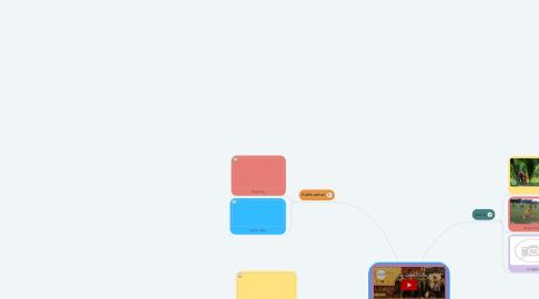Mind Map: Permainan Tradisional Khas Daerah Di Indonesia