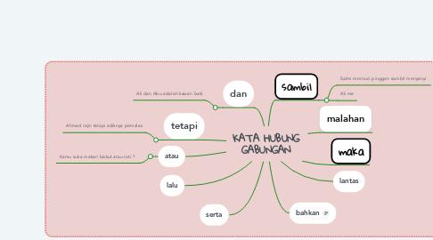 Mind Map: KATA HUBUNG GABUNGAN
