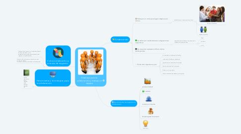Mind Map: Sistemas para la colaboración y trabajo en equipo