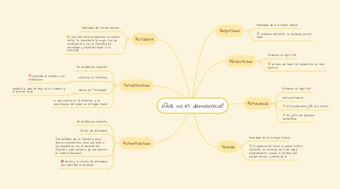 Mind Map: ¿Qué no es democracia?
