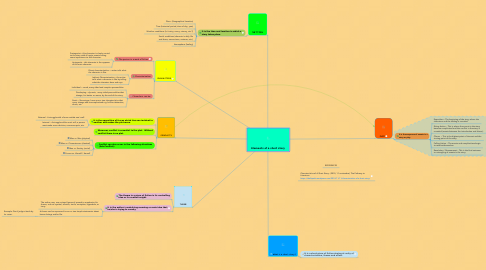 Mind Map: Elements of a short story