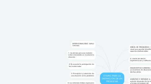 Mind Map: ETAPAS PARA LA DEFINICIÓN DE UN PROBLEMA