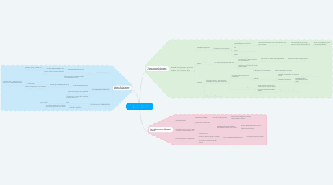 Mind Map: La importancia de las leyes  Romano-barbaras