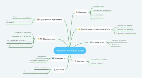 Mind Map: Проблемите в България