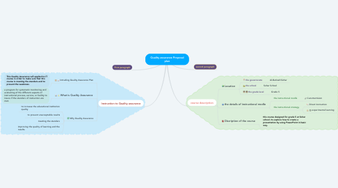 Mind Map: Quality assurance Proposal plan