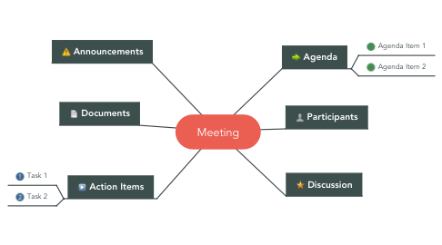 Mind Map: Meeting