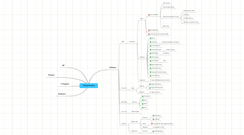 Mind Map: IT Requirements