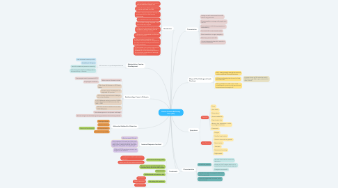Mind Map: Human Immunodeficiency Virus (HIV)