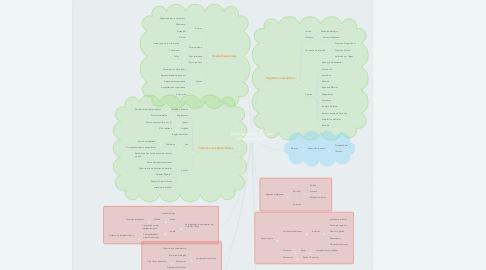 Mind Map: Paradigmas de la IA que influyen en los SE