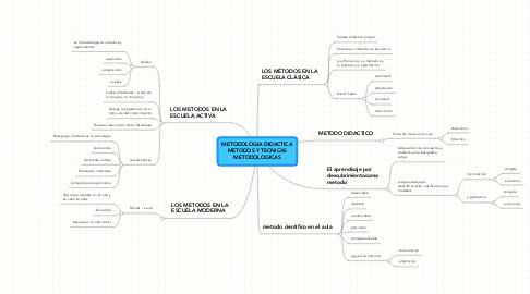 Mind Map: METODOLOGIA DIDACTICAMETODOS Y TECNICASMETODOLOGICAS