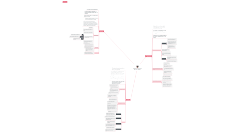 Mind Map: Social Science Perspective By Claire Williams