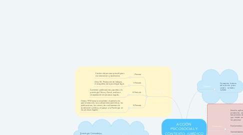Mind Map: ACCIÓN PSICOSOCIAL Y CONTEXTO JURÍDICO